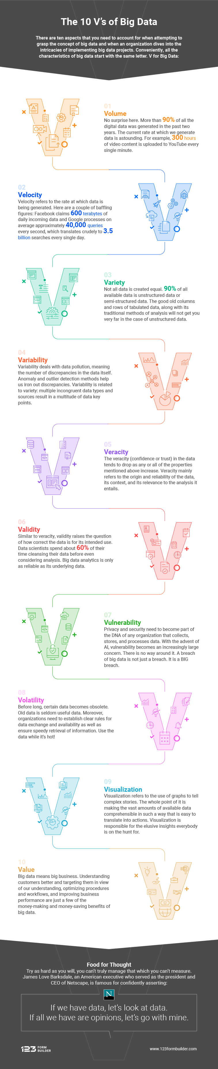 the 10 vs of big data infographic by 123formbuilder